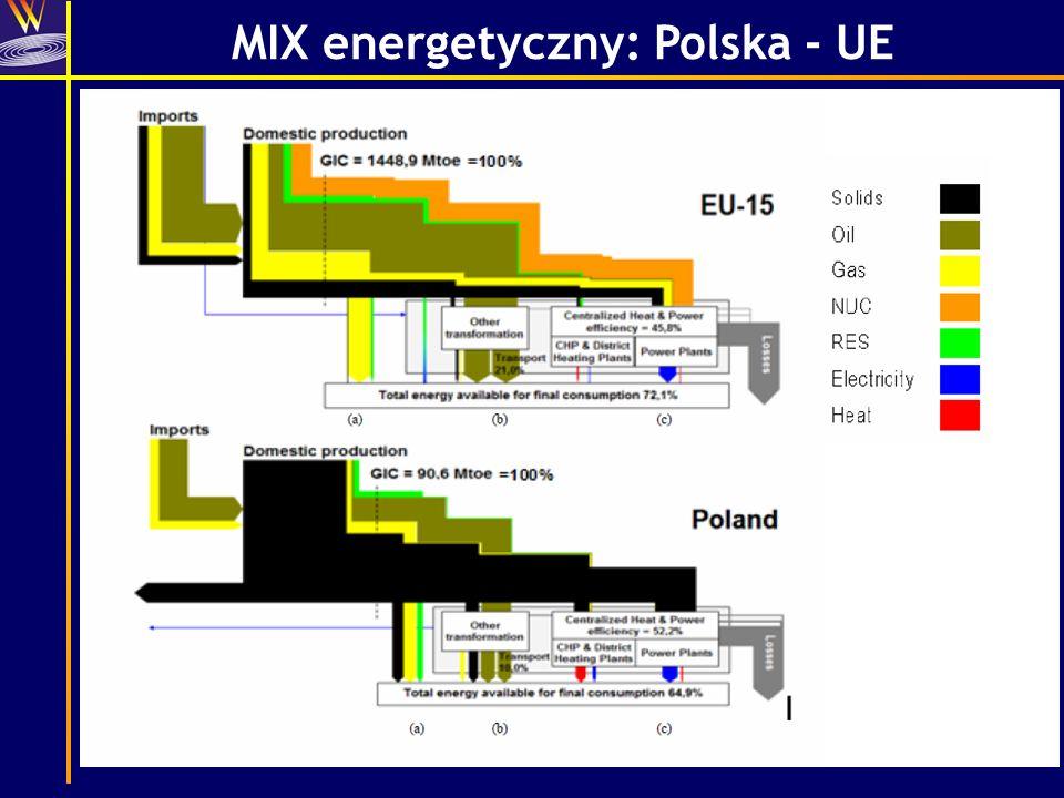 MIX energetyczny: Polska - UE