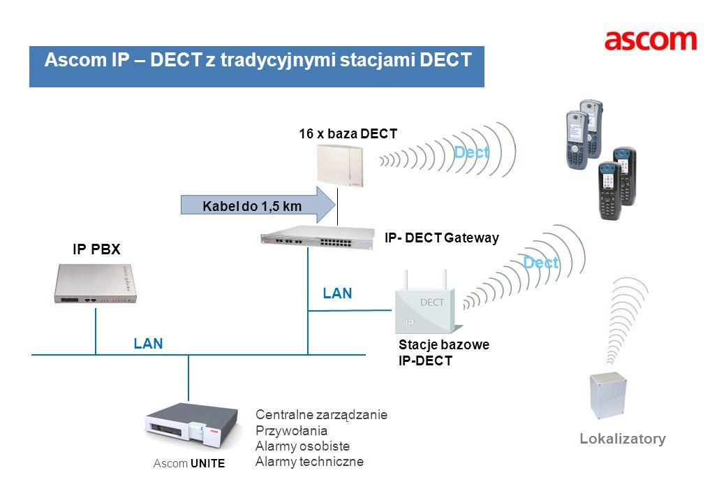 Ascom IP – DECT z tradycyjnymi stacjami DECT Stacje bazowe IP-DECT IP PBX Dect LAN Lokalizatory Ascom UNITE Centralne zarządzanie Przywołania Alarmy o