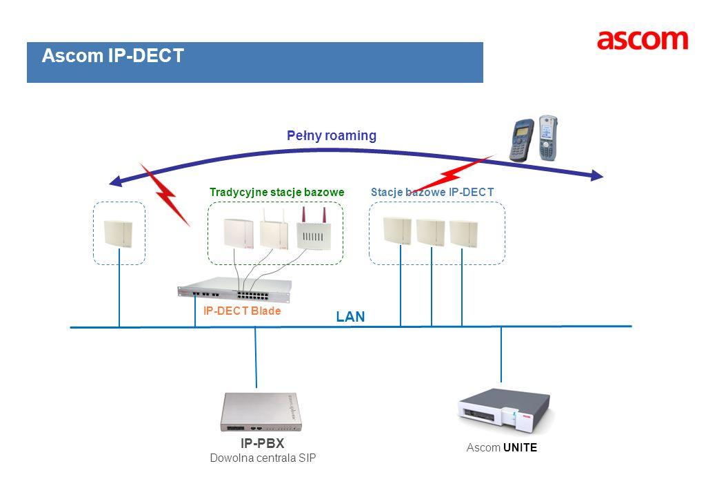 IP-DECT Blade Tradycyjne stacje bazoweStacje bazowe IP-DECT Pełny roaming IP-PBX Dowolna centrala SIP Ascom IP-DECT LAN Ascom UNITE