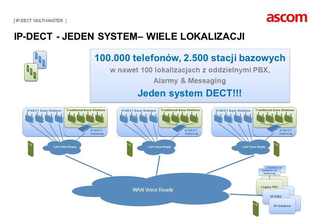 IP-DECT - JEDEN SYSTEM– WIELE LOKALIZACJI WAN Voice Ready 100.000 telefonów, 2.500 stacji bazowych w nawet 100 lokalizacjach z oddzielnymi PBX, Alarmy
