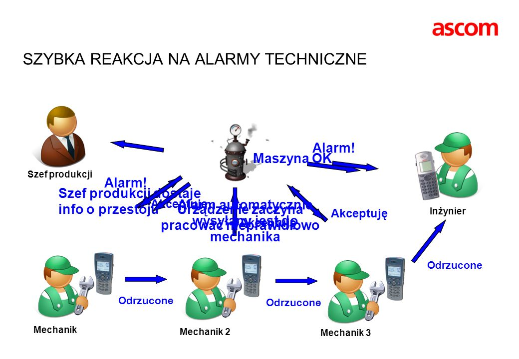 SZYBKA REAKCJA NA ALARMY TECHNICZNE Akceptuję Odrzucone Szef produkcji Akceptuję Szef produkcji dostaje info o przestoju Odrzucone Akceptuję Alarm! Ma