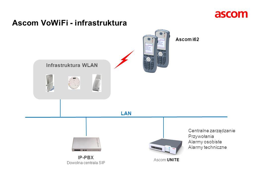 Ascom VoWiFi - infrastruktura Infrastruktura WLAN IP-PBX Dowolna centrala SIP LAN Ascom i62 Ascom UNITE Centralne zarządzanie Przywołania Alarmy osobi