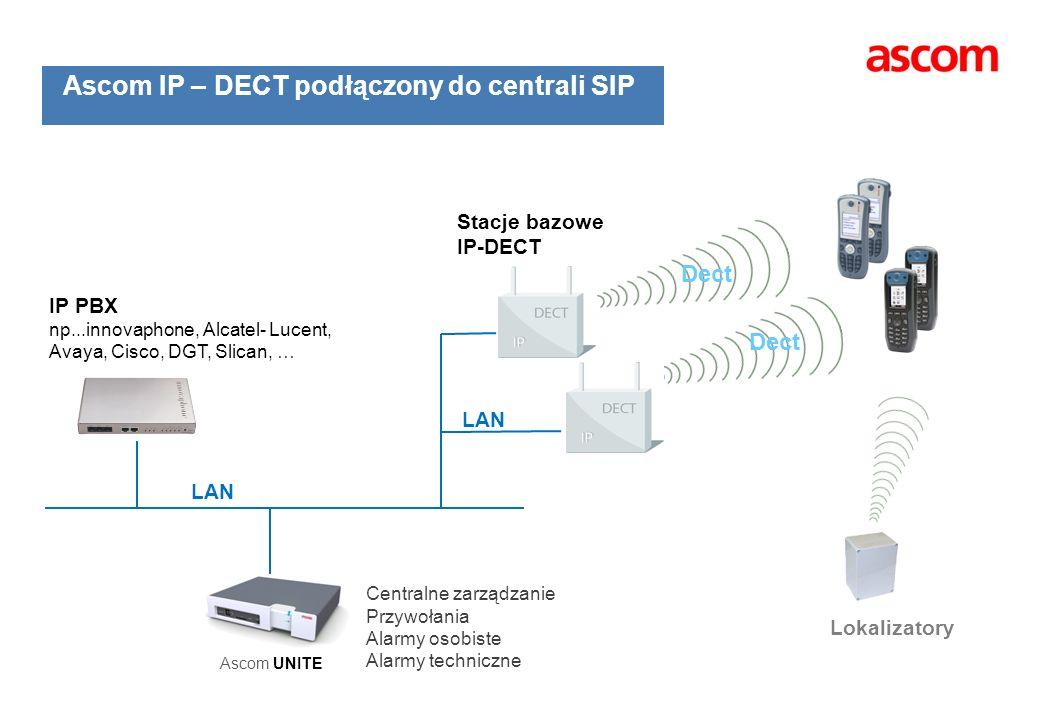Ascom IP – DECT podłączony do centrali SIP Stacje bazowe IP-DECT IP PBX np...innovaphone, Alcatel- Lucent, Avaya, Cisco, DGT, Slican, … Dect LAN Lokal