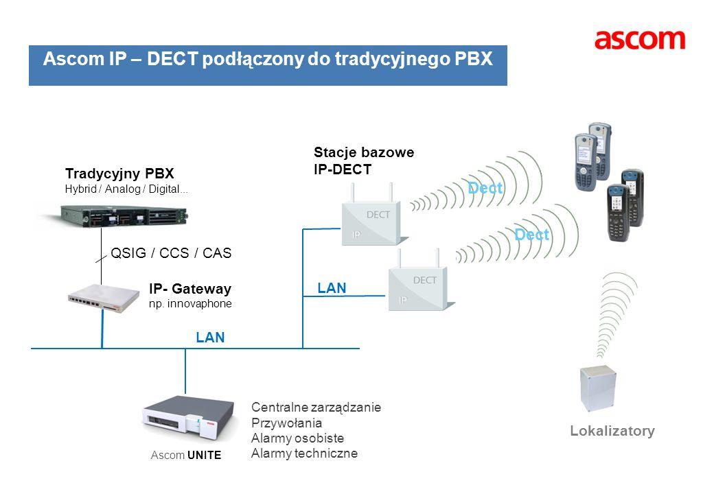 Ascom IP – DECT podłączony do tradycyjnego PBX Stacje bazowe IP-DECT Dect LAN Lokalizatory Ascom UNITE Centralne zarządzanie Przywołania Alarmy osobis