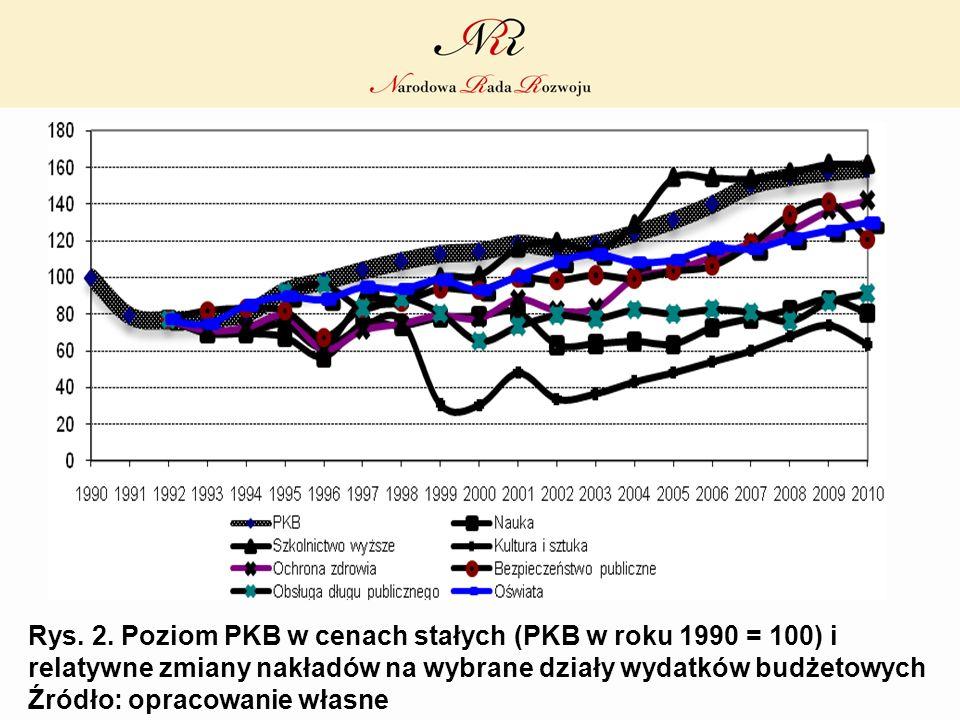 Rys. 2. Poziom PKB w cenach stałych (PKB w roku 1990 = 100) i relatywne zmiany nakładów na wybrane działy wydatków budżetowych Źródło: opracowanie wła