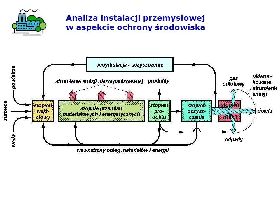 Parametry charakterystyczne procesu oczyszczania i emisji Na wlocie do urządzenia oczyszczającego Na wylocie m z.
