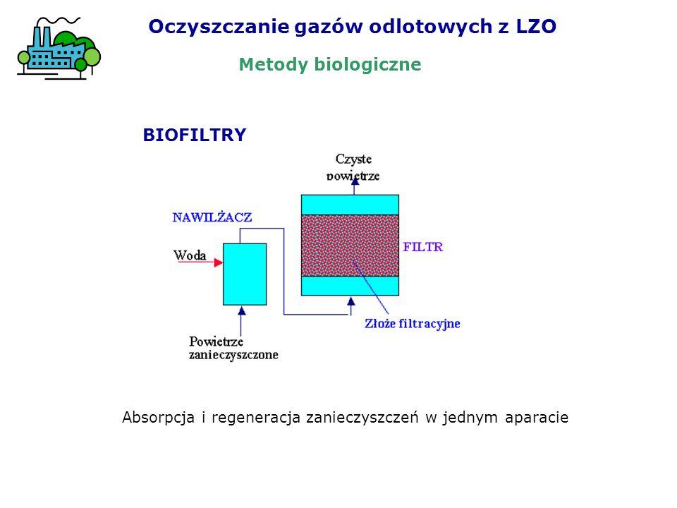 Oczyszczanie gazów odlotowych z LZO BIOFILTRY Absorpcja i regeneracja zanieczyszczeń w jednym aparacie Metody biologiczne