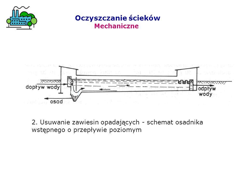 2. Usuwanie zawiesin opadających - schemat osadnika wstępnego o przepływie poziomym Oczyszczanie ścieków Mechaniczne