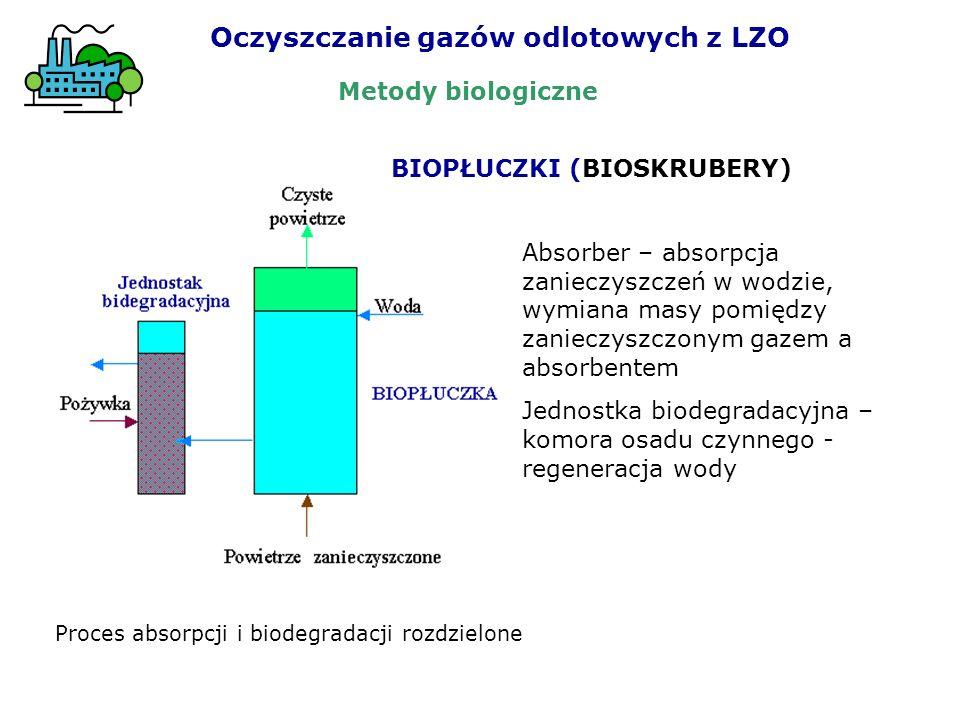 Oczyszczanie gazów odlotowych z LZO BIOPŁUCZKI (BIOSKRUBERY) Absorber – absorpcja zanieczyszczeń w wodzie, wymiana masy pomiędzy zanieczyszczonym gaze