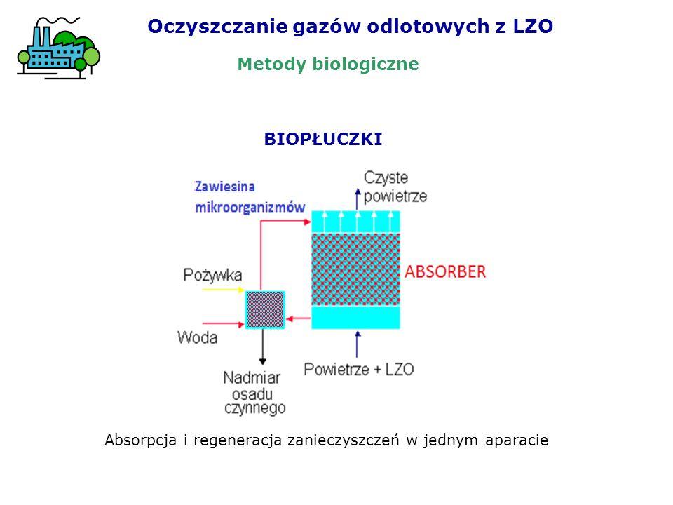 Oczyszczanie gazów odlotowych z LZO BIOPŁUCZKI Absorpcja i regeneracja zanieczyszczeń w jednym aparacie Metody biologiczne
