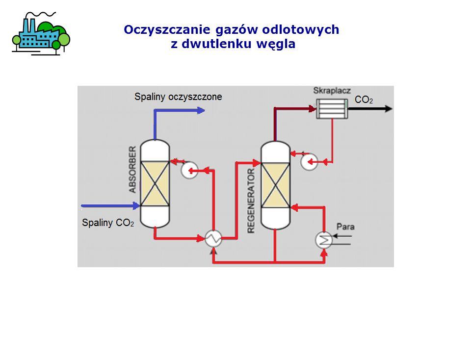 Oczyszczanie gazów odlotowych z dwutlenku węgla