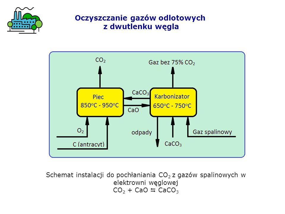 Oczyszczanie gazów odlotowych z dwutlenku węgla Schemat instalacji do pochłaniania CO 2 z gazów spalinowych w elektrowni węglowej CO 2 + CaO CaCO 3