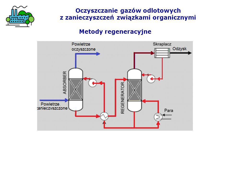 Metody regeneracyjne Oczyszczanie gazów odlotowych z zanieczyszczeń związkami organicznymi