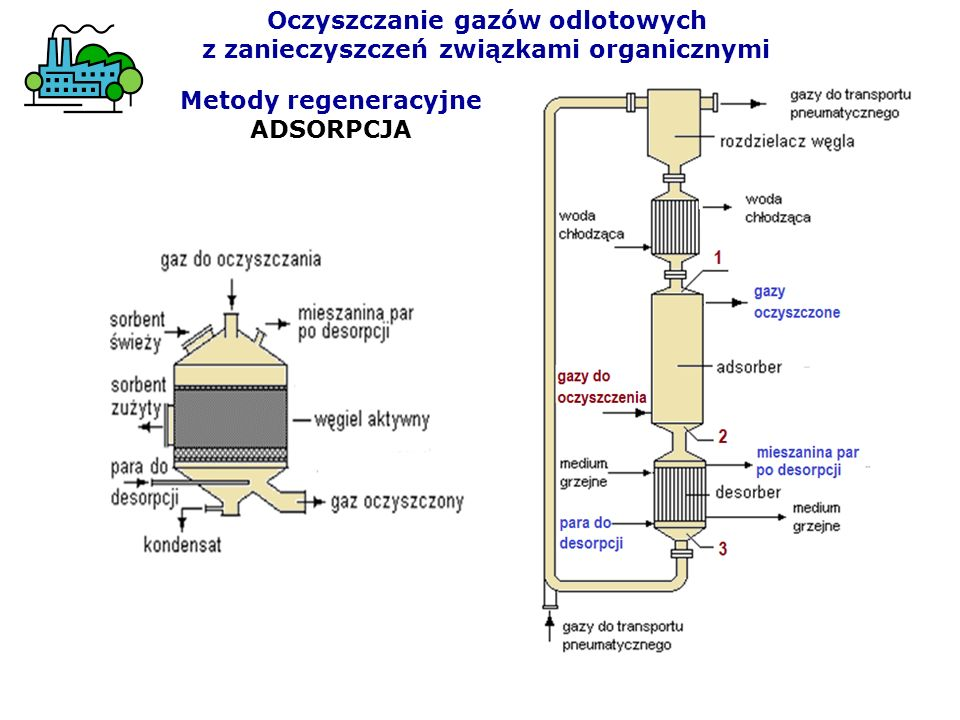 Metody regeneracyjne ADSORPCJA Oczyszczanie gazów odlotowych z zanieczyszczeń związkami organicznymi