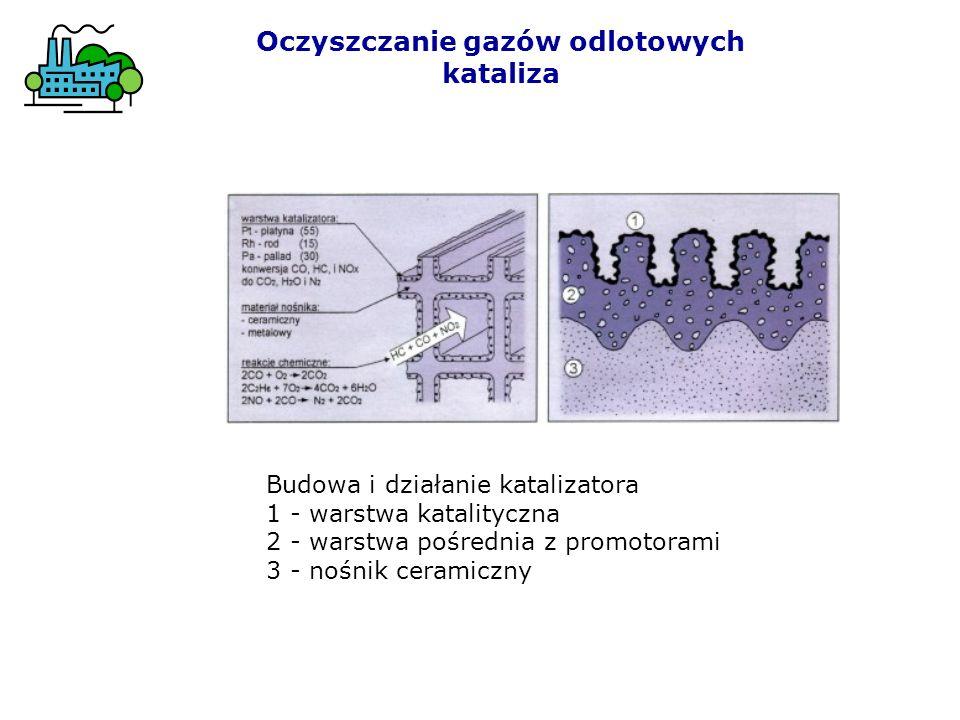 Budowa i działanie katalizatora 1 - warstwa katalityczna 2 - warstwa pośrednia z promotorami 3 - nośnik ceramiczny Oczyszczanie gazów odlotowych katal