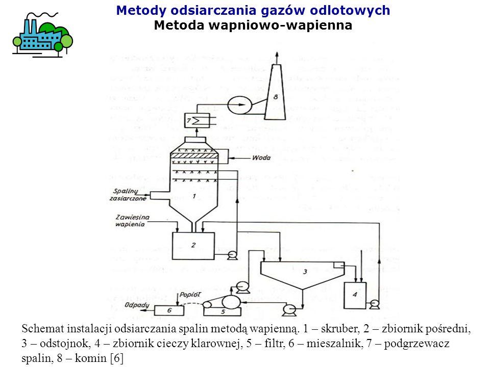 Metody odsiarczania gazów odlotowych Metoda wapniowo-wapienna Schemat instalacji odsiarczania spalin metodą wapienną. 1 – skruber, 2 – zbiornik pośred