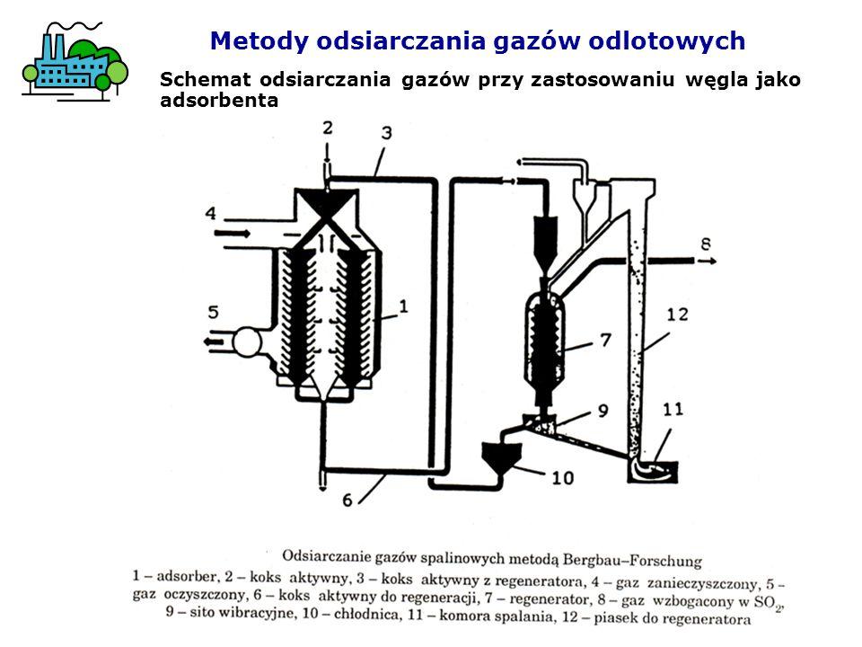 . Schemat odsiarczania gazów przy zastosowaniu węgla jako adsorbenta Metody odsiarczania gazów odlotowych