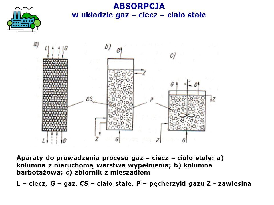 ABSORPCJA w układzie gaz – ciecz – ciało stałe Aparaty do prowadzenia procesu gaz – ciecz – ciało stałe: a) kolumna z nieruchomą warstwa wypełnienia;