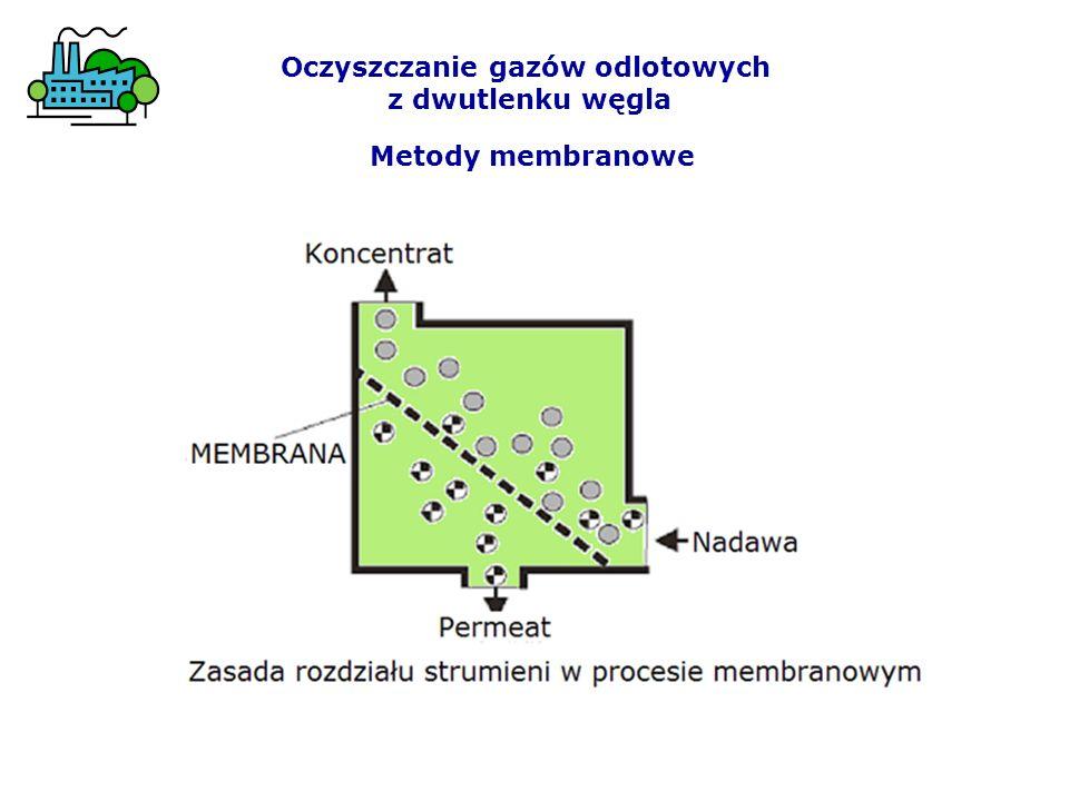 Metody membranowe Oczyszczanie gazów odlotowych z dwutlenku węgla