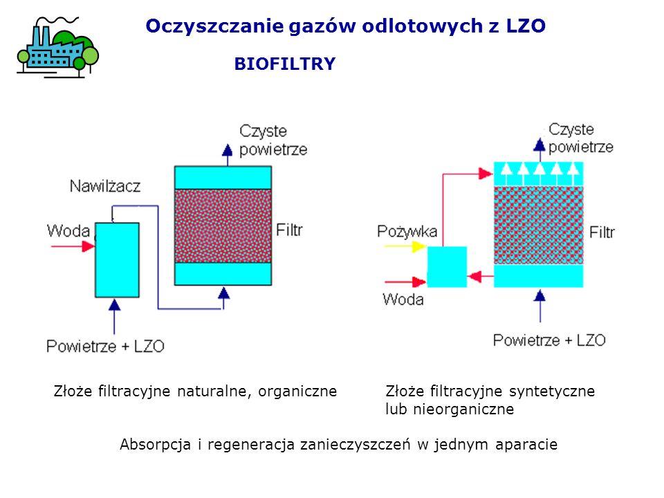 Oczyszczanie gazów odlotowych z LZO BIOFILTRY Złoże filtracyjne naturalne, organiczneZłoże filtracyjne syntetyczne lub nieorganiczne Absorpcja i regen