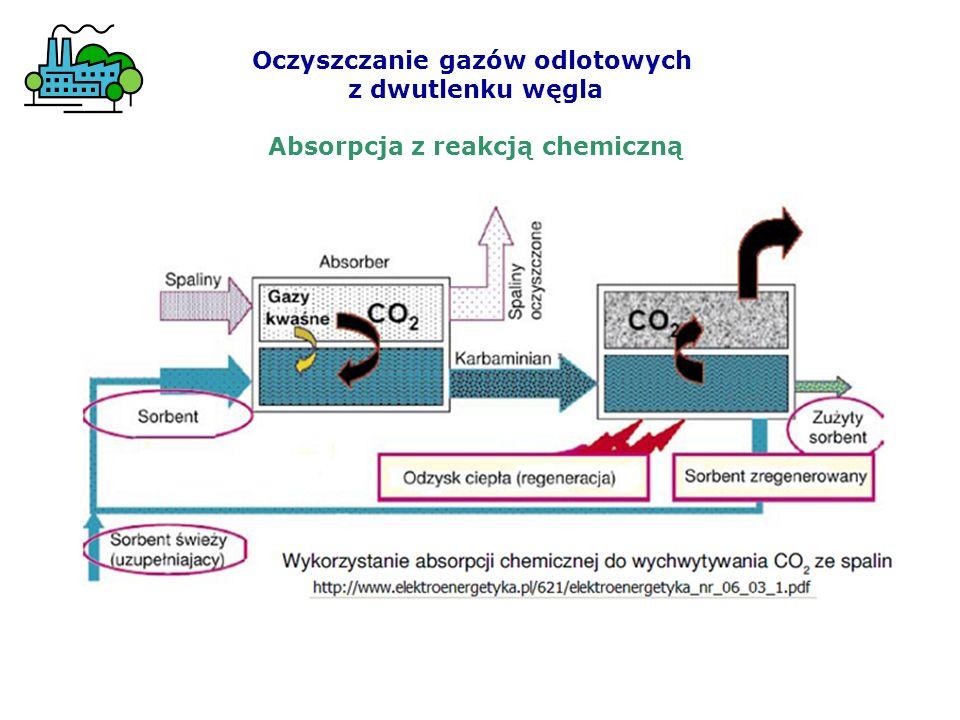 Oczyszczanie gazów odlotowych z dwutlenku węgla Absorpcja z reakcją chemiczną
