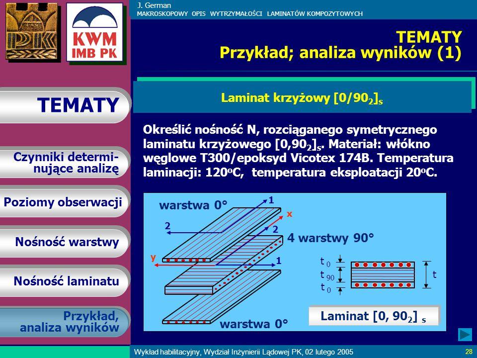 J. German MAKROSKOPOWY OPIS WYTRZYMAŁOŚCI LAMINATÓW KOMPOZYTOWYCH Poziomy obserwacji Nośność warstwy Nośność laminatu TEMATY Czynniki determi- nujące