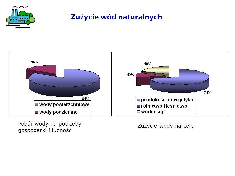 Oczyszczanie ścieków – II i III stopień Biologiczne Biologiczne oczyszczanie ścieków w środowisku wodnym: We wszystkich metodach biologicznego oczyszczania ścieków zachodzą następujące procesy: 1.rozkład substancji organicznych do CO 2, H 2 O i NH 3 2.nitryfikacja, czyli utlenienie NH 3 za pomocą mikroorganizmów ( bakterii) do azotynów, a następnie do azotanów, 3.denitryfikacja, czyli przemiana azotanów do postaci azotu cząsteczkowego N 2