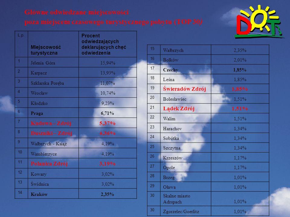 Wstep Główne odwiedzane miejscowości poza miejscem czasowego turystycznego pobytu (TOP 30 ) L.p.