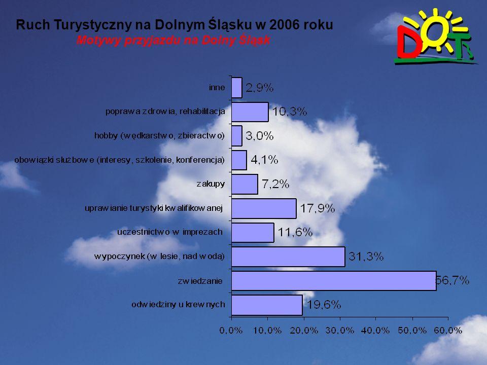 Wstep Ruch Turystyczny na Dolnym Śląsku w 2006 roku Motywy przyjazdu na Dolny Śląsk