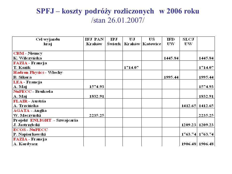SPFJ – koszty podróży rozliczonych w 2006 roku /stan 26.01.2007/