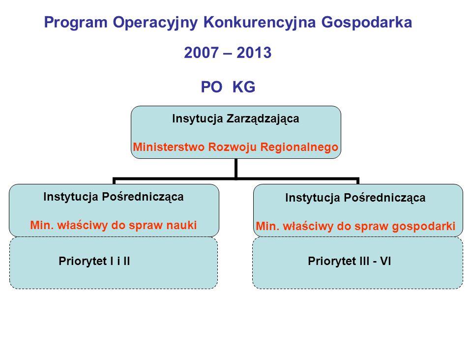 Program Operacyjny Konkurencyjna Gospodarka 2007 – 2013 PO KG Insytucja Zarządzająca Ministerstwo Rozwoju Regionalnego Instytucja Pośrednicząca Min.