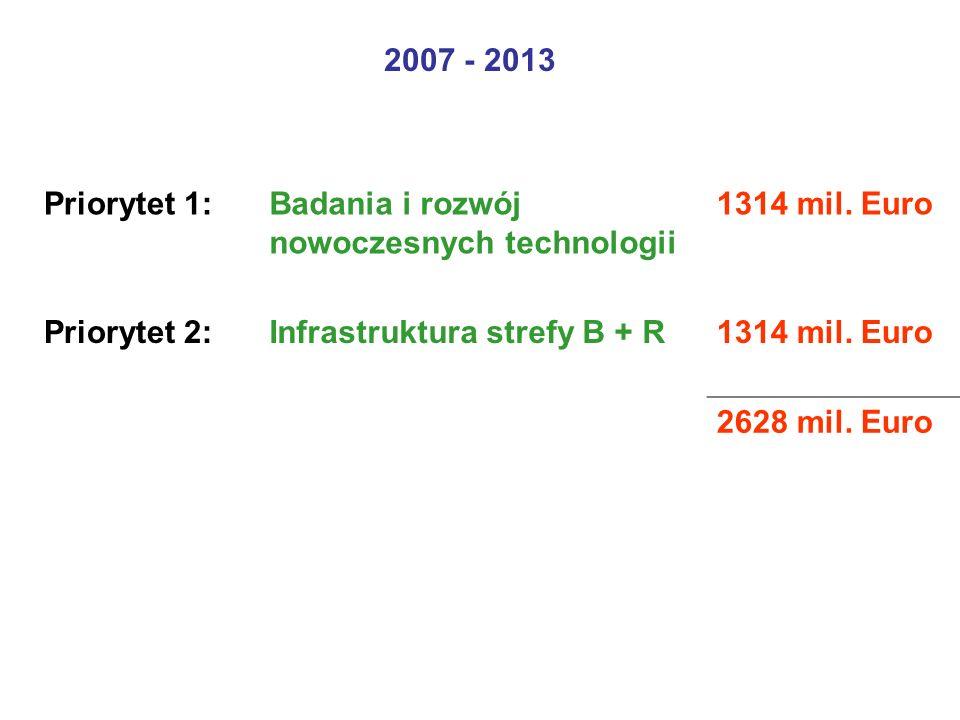 2007 - 2013 Priorytet 1:Badania i rozwój nowoczesnych technologii 1314 mil.