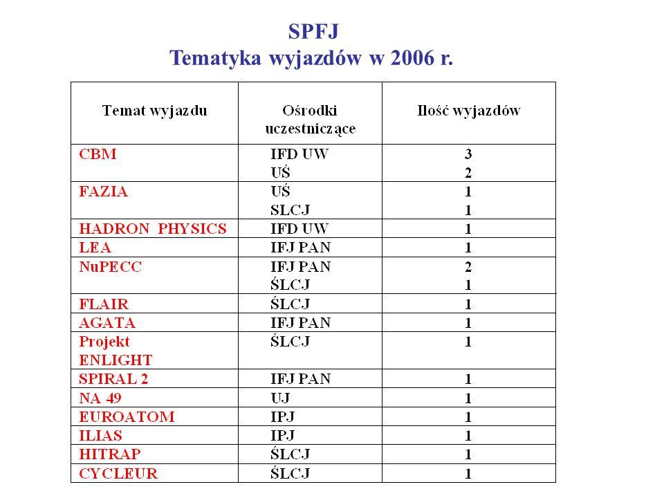 SPFJ Tematyka wyjazdów w 2006 r.