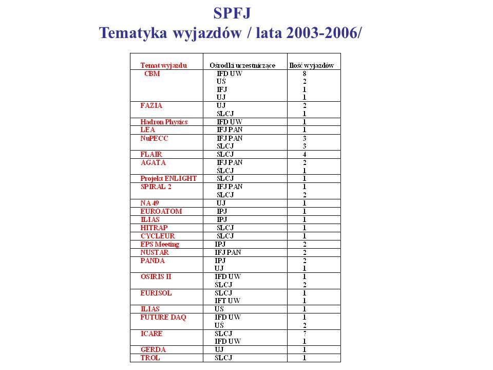 SPFJ Tematyka wyjazdów / lata 2003-2006/