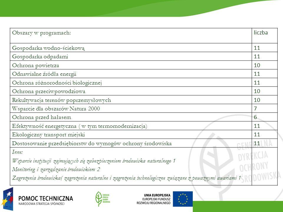 Obszary w programach: liczba Gospodarka wodno-ściekową 11 Gospodarka odpadami 11 Ochrona powietrza 10 Odnawialne źródła energii 11 Ochrona różnorodności biologicznej 11 Ochrona przeciwpowodziowa 10 Rekultywacja terenów poprzemysłowych 10 Wsparcie dla obszarów Natura 2000 7 Ochrona przed hałasem 6 Efektywność energetyczna ( w tym termomodernizacja) 11 Ekologiczny transport miejski 11 Dostosowanie przedsiębiorstw do wymogów ochrony środowiska 11 Inne: Wsparcie instytucji zajmujących się zabezpieczeniem środowiska naturalnego 1 Monitoring i zarządzanie środowiskiem 2 Zagrożenia środowiska( zagrożenia naturalne i zagrożenia technologiczne związane z poważnymi awariami 1