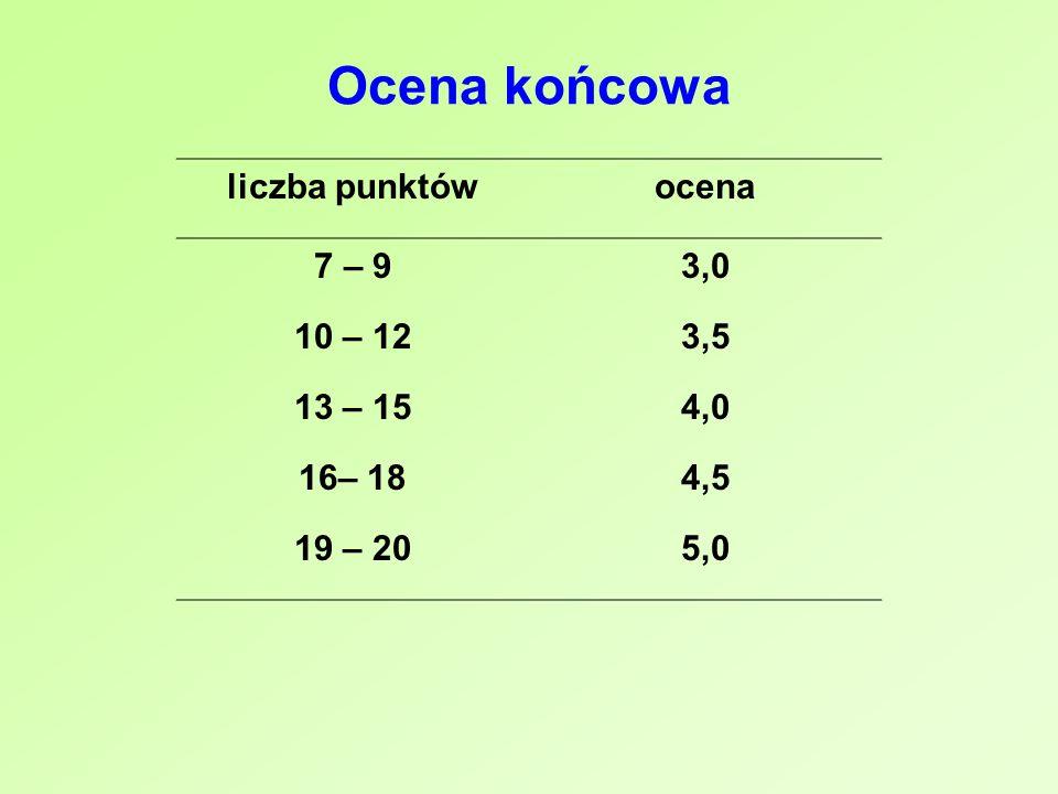 Ocena końcowa liczba punktówocena 7 – 93,0 10 – 123,5 13 – 154,0 16– 184,5 19 – 205,0