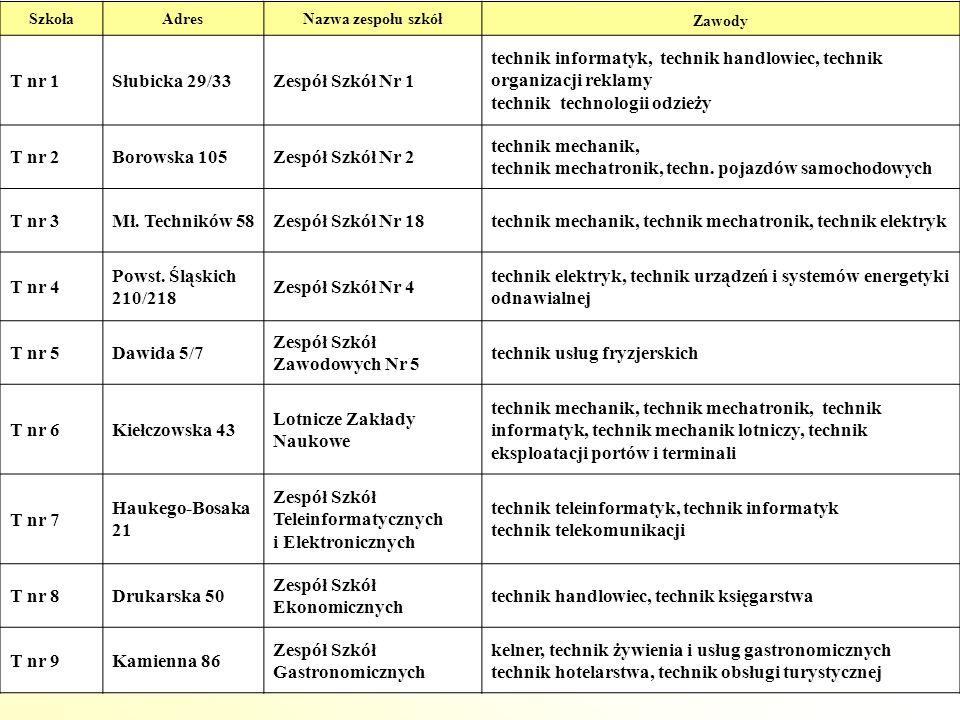 SzkołaAdresNazwa zespołu szkół Zawody T nr 1Słubicka 29/33Zespół Szkół Nr 1 technik informatyk, technik handlowiec, technik organizacji reklamy techni
