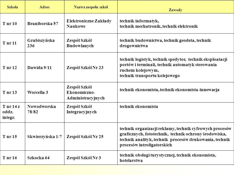 SzkołaAdresNazwa zespołu szkół Zawody T nr 10Braniborska 57 Elektroniczne Zakłady Naukowe technik informatyk, technik mechatronik, technik elektronik