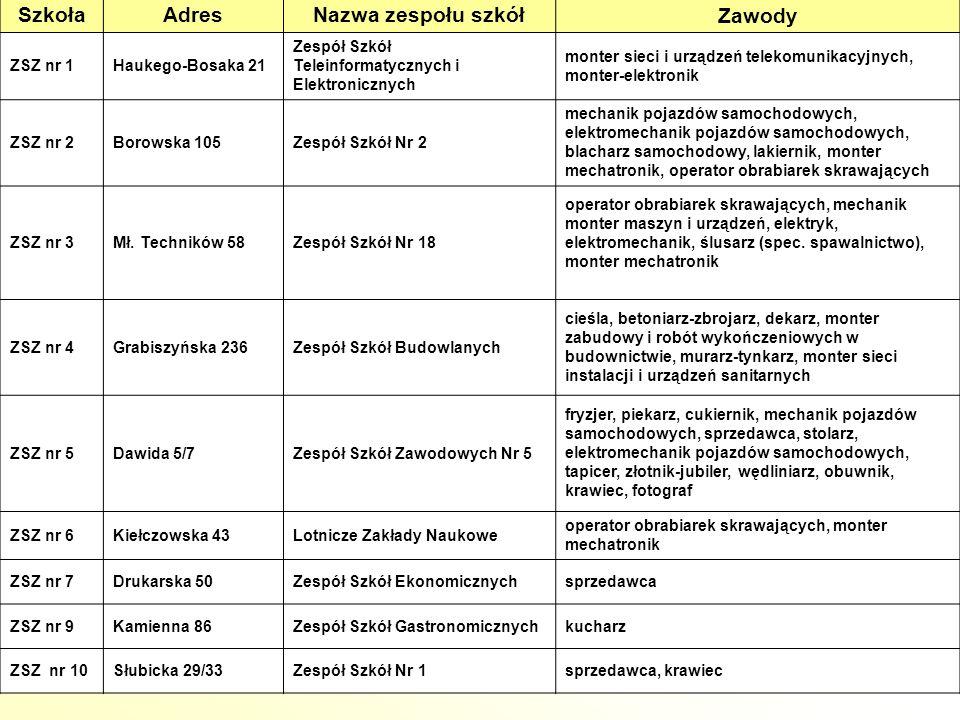 SzkołaAdresNazwa zespołu szkół Zawody ZSZ nr 1Haukego-Bosaka 21 Zespół Szkół Teleinformatycznych i Elektronicznych monter sieci i urządzeń telekomunik