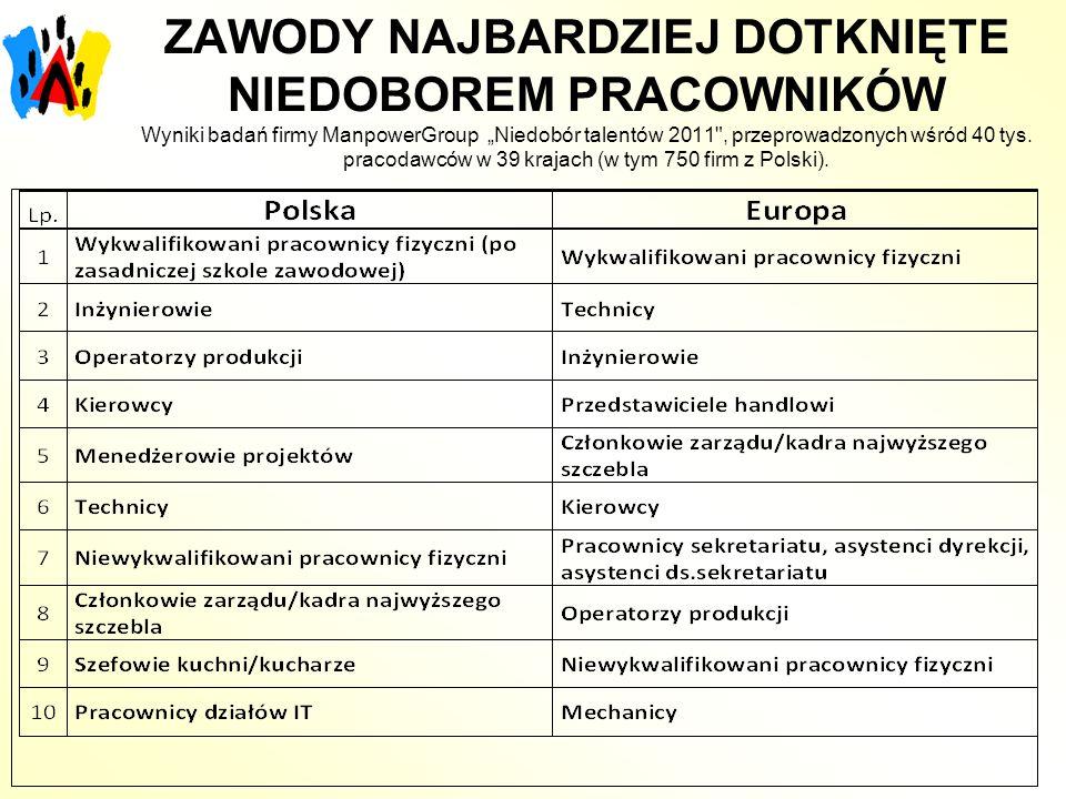 ZAWODY NAJBARDZIEJ DOTKNIĘTE NIEDOBOREM PRACOWNIKÓW Wyniki badań firmy ManpowerGroup Niedobór talentów 2011