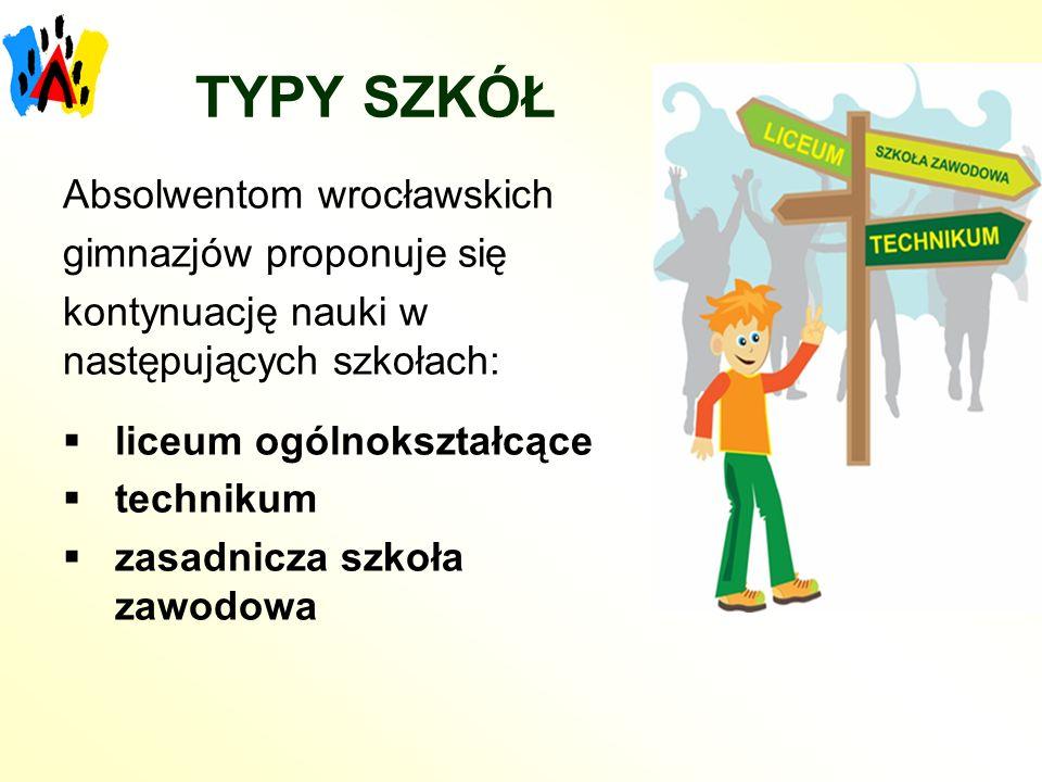 TYPY SZKÓŁ Absolwentom wrocławskich gimnazjów proponuje się kontynuację nauki w następujących szkołach: liceum ogólnokształcące technikum zasadnicza s