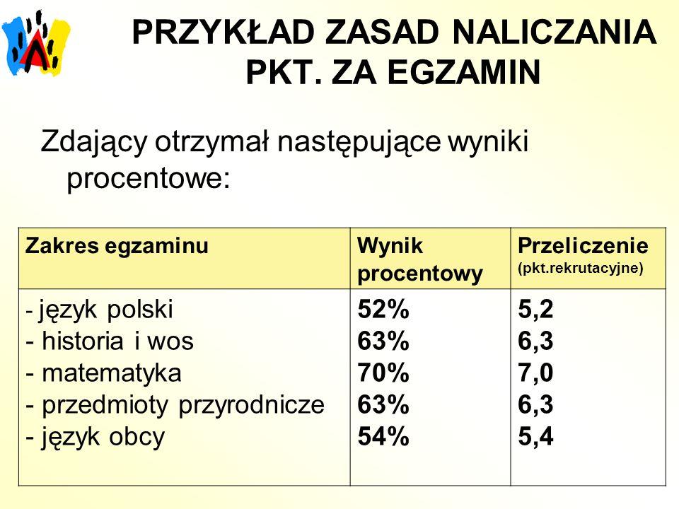 PRZYKŁAD ZASAD NALICZANIA PKT. ZA EGZAMIN Zdający otrzymał następujące wyniki procentowe: Zakres egzaminuWynik procentowy Przeliczenie (pkt.rekrutacyj