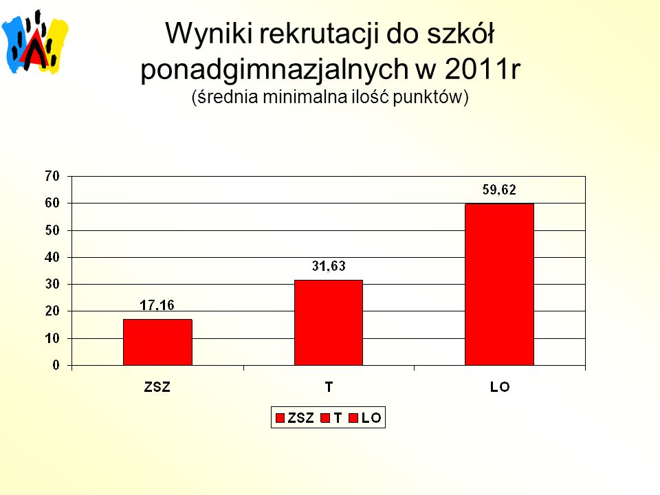 Wyniki rekrutacji do szkół ponadgimnazjalnych w 2011r (średnia minimalna ilość punktów)