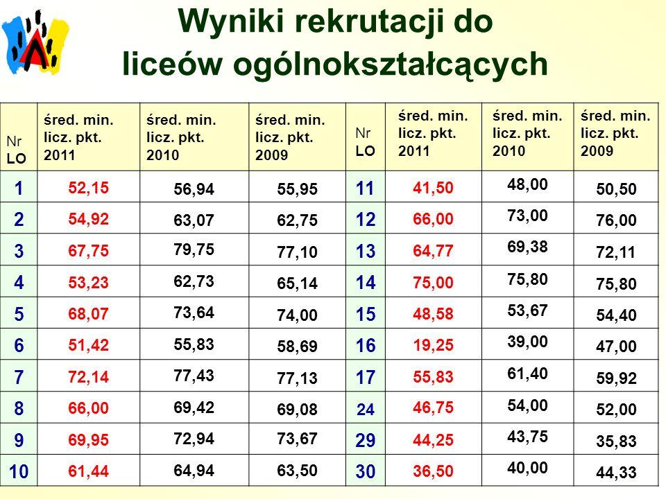 Wyniki rekrutacji do liceów ogólnokształcących Nr LO śred. min. licz. pkt. 2011 śred. min. licz. pkt. 2010 śred. min. licz. pkt. 2009 Nr LO śred. min.