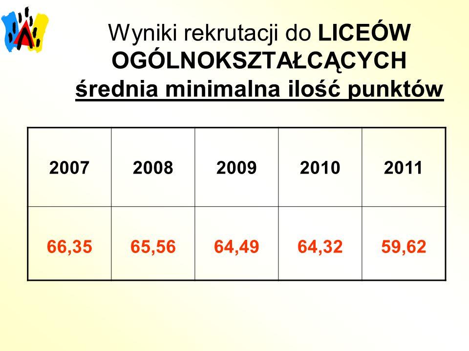 Wyniki rekrutacji do LICEÓW OGÓLNOKSZTAŁCĄCYCH średnia minimalna ilość punktów 20072008200920102011 66,3565,5664,4964,3259,62