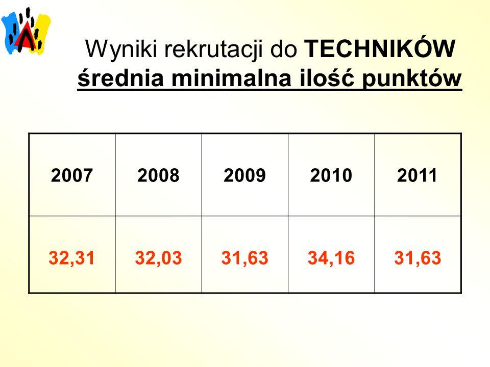 Wyniki rekrutacji do TECHNIKÓW średnia minimalna ilość punktów 20072008200920102011 32,3132,0331,6334,1631,63