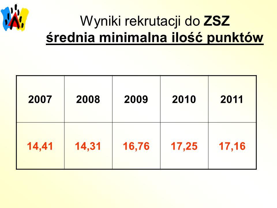 Wyniki rekrutacji do ZSZ średnia minimalna ilość punktów 20072008200920102011 14,4114,3116,7617,2517,16