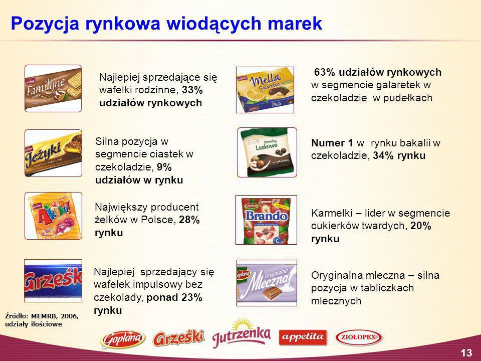 13 Źródło: MEMRB, 2006, udziały ilościowe Pozycja rynkowa wiodących marek Największy producent żelków w Polsce, 28% rynku Oryginalna mleczna – silna p