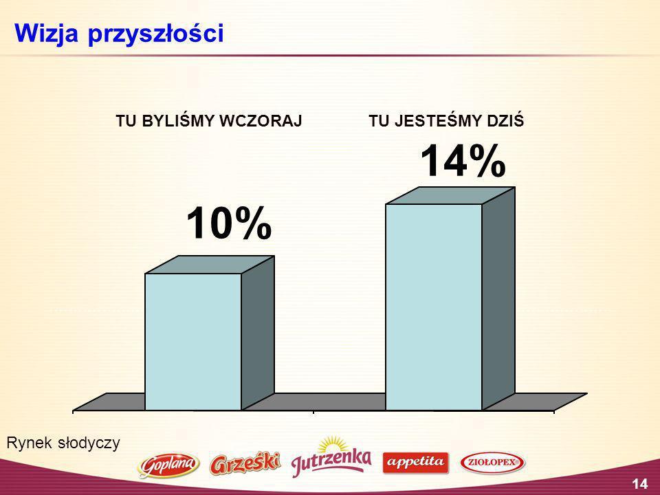 14 Wizja przyszłości TU BYLIŚMY WCZORAJTU JESTEŚMY DZIŚ 10% 14% Rynek słodyczy
