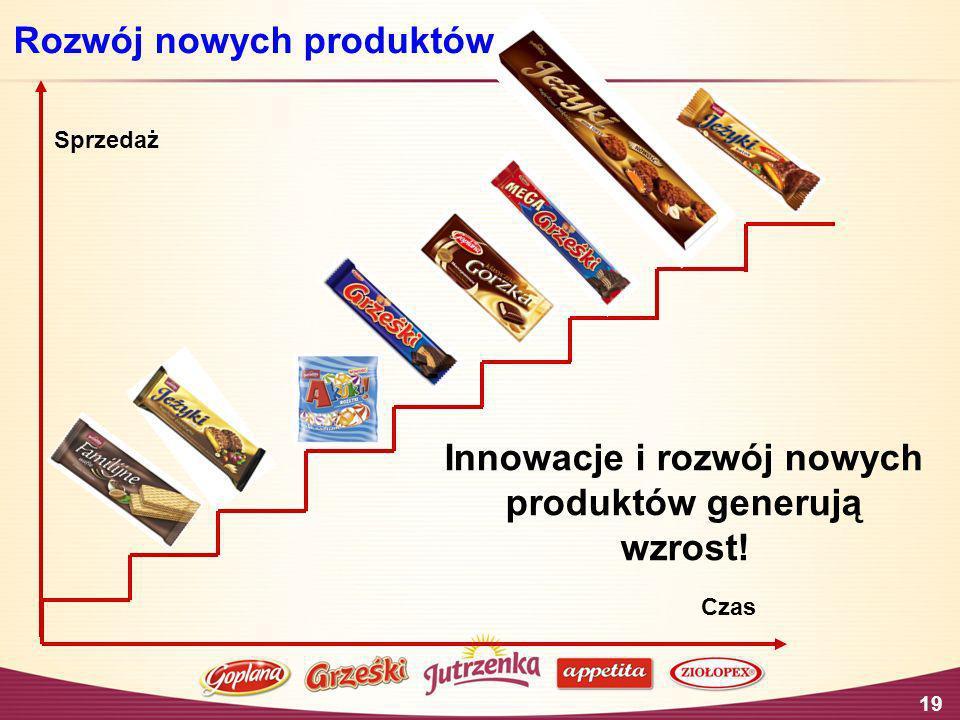 19 Czas Sprzedaż Innowacje i rozwój nowych produktów generują wzrost! Rozwój nowych produktów